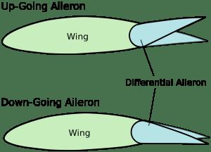 principles of flight PPL(A) subject