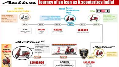 Photo of Honda's Activa creates another FIRST in Indian two-wheeler industry history