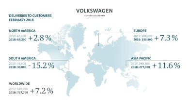 Photo of Volkswagen Group boosts vehicle deliveries again in February