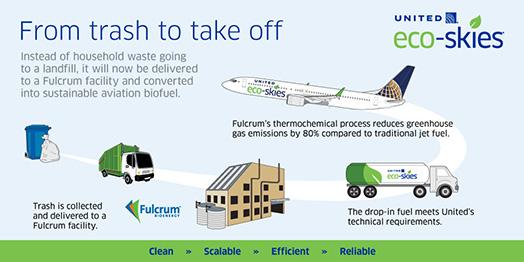 Fulcrum Infographic