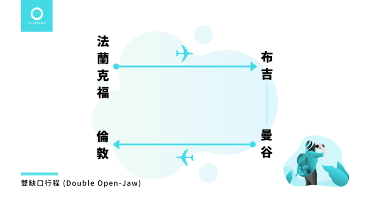 缺口行程範例 Double Open-Jaw - 法蘭克福-布吉 // 曼谷-倫敦