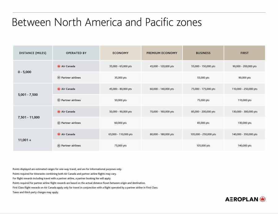 加拿大航空 Aeroplan 北美洲分區往來太平洋分區的兌換表格 (圖片來源:加拿大航空)