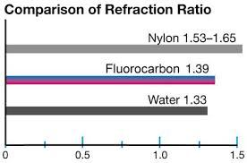 ... fluorocarbon Refraction Ratios