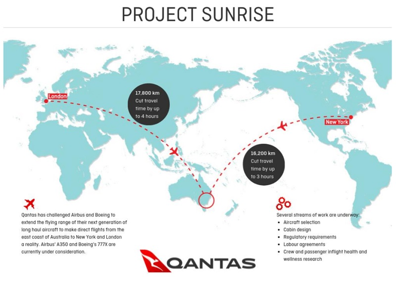 Qantas Project Sunrise Non-Stop Flight London - Sydney