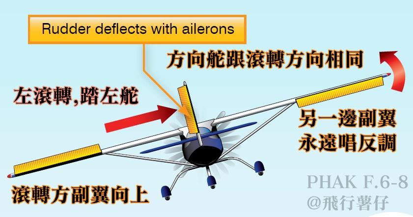 從零解構 – 飛行控制面(FCS) – 飛行薯仔的航空筆記