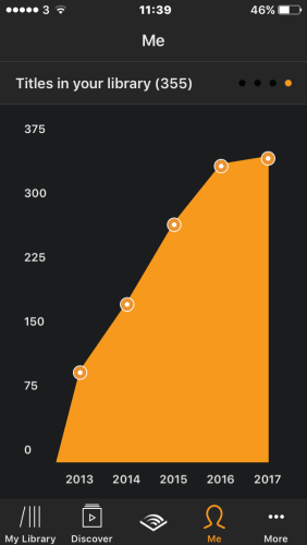 A screenshot of Rosie's Audible stats