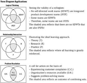 Tool 213: Venn Diagram | Six Sigma Tool Navigator: The