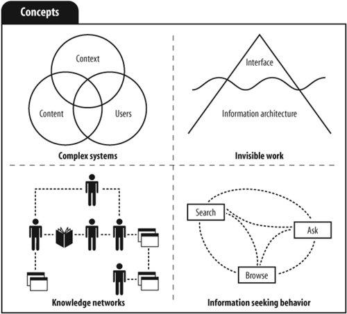 key IA concepts