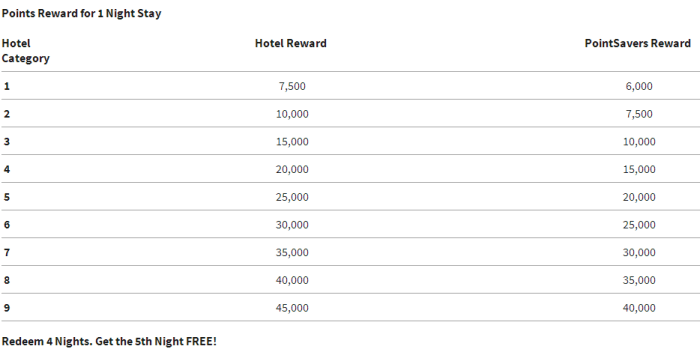 Marriott Reward Chart