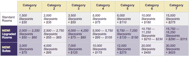Cash + Points Chart