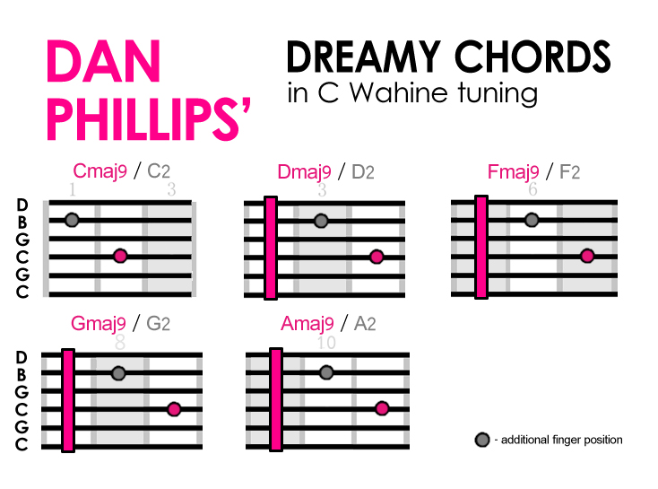 B Major Chord First Position