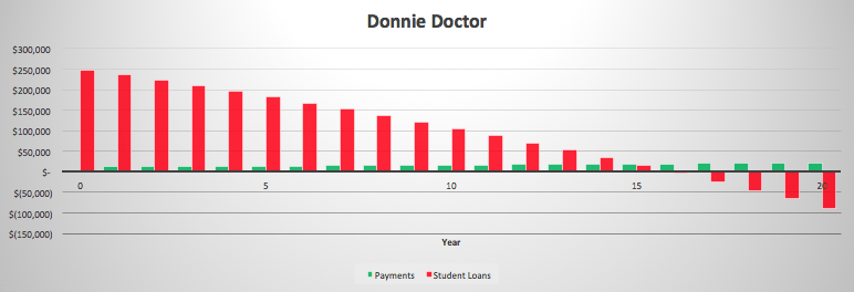 Donnie Doctor Debt Payoff Graph