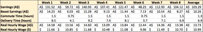 Microsoft Excel Analysis of UberEats
