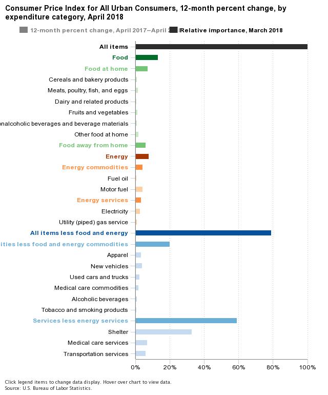 CPI Categories Relative Importance April 2018
