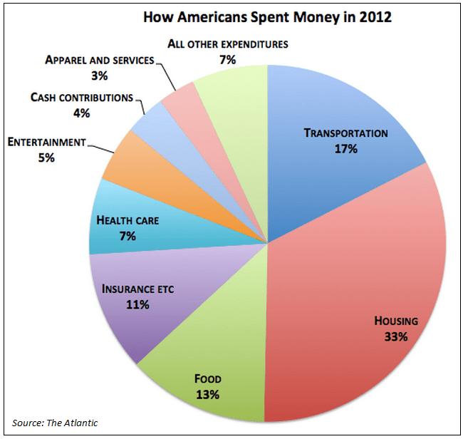 Average American Expenditure in 2012