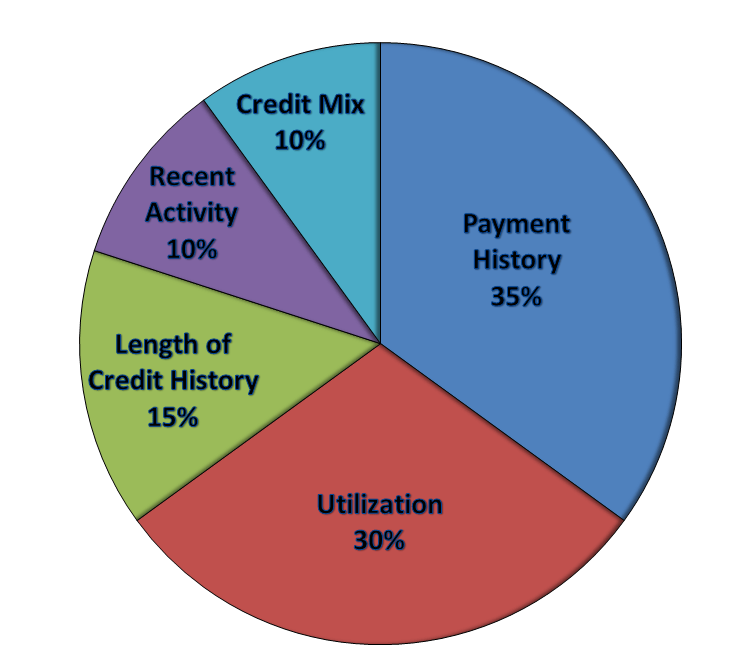 Credit Score Factors - Fly to FI