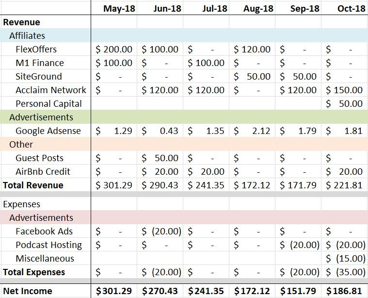 Fly to FI October Income Statement