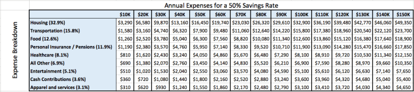 50% Savings Rate Chart 2