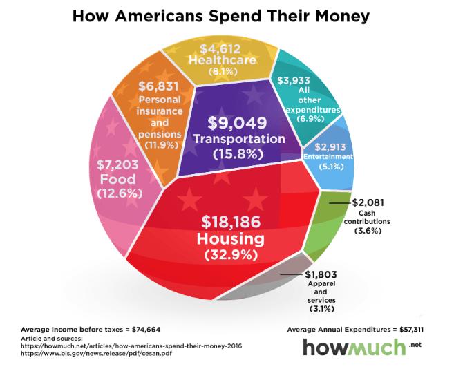 Average American Household Spending 2018