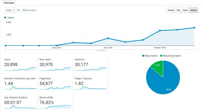 Annual Google Analytics Statistics 2018