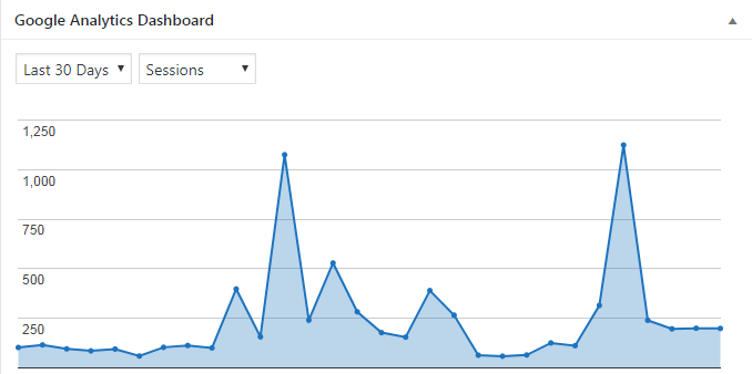 Google Analytics Chart December 2018