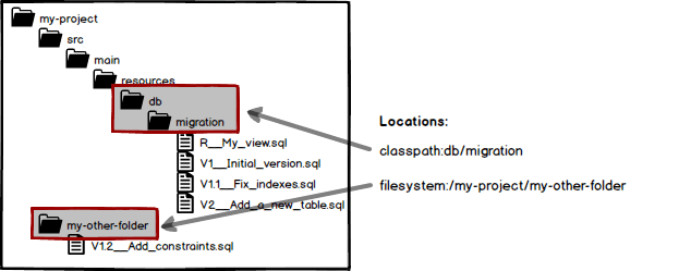 Flyway db migration folder - Stack Overflow