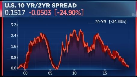 The thing the bond market most feared is beginning to happen 102