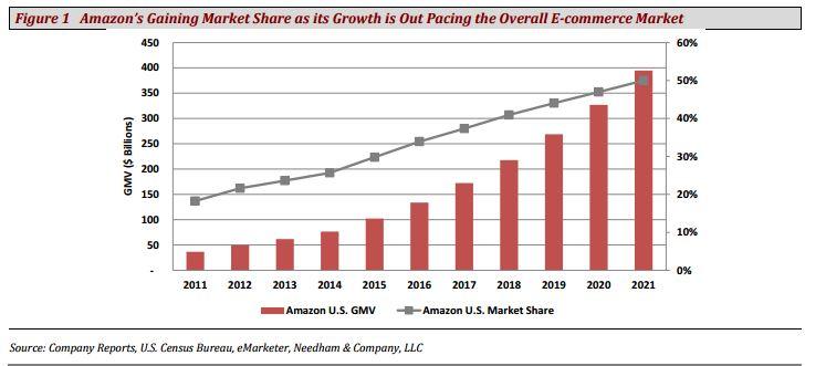 """Résultat de recherche d'images pour """"amazon market share 2017"""""""