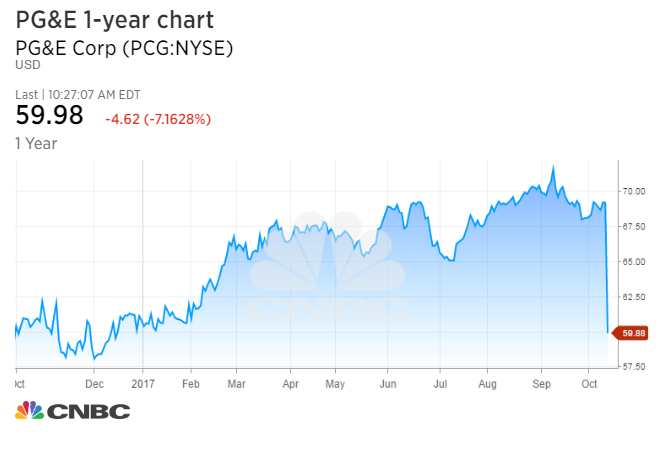 PG&E plunges on concern its power lines may have started California wildfires 1507904888 PCG chart