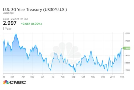 Image result for american Bond yield 2018