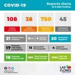 Oficial: 21 casos positivos – 108 activos
