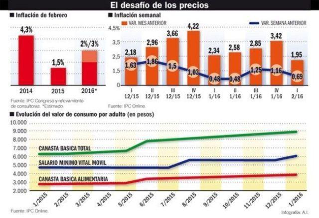 inflacion_febrero