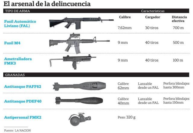 TIPOS DE ARMAS DE GUERRA