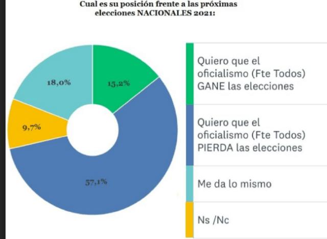 Rechazo contundente al Gobierno nacional mientras Uñac se favorece en San Juan.