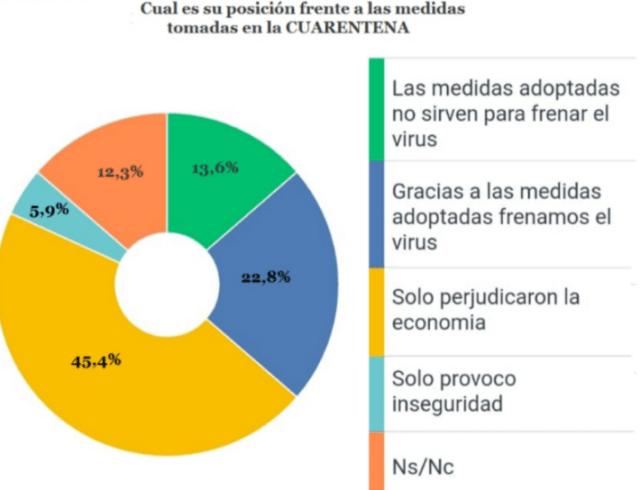 economía destruida por gobierno nacional de Fernández?