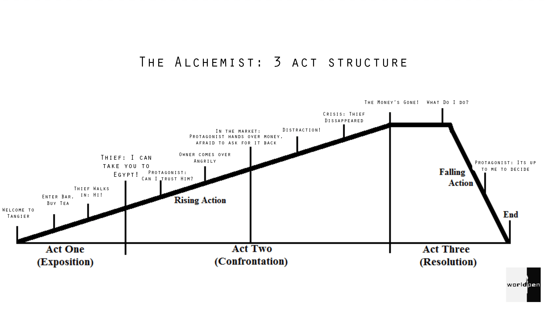 Story Plot And 3 Act Structure The Alchemist By Paolo