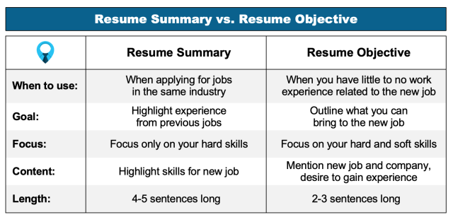 23+ Resume Objective Examples (and How to Write Your Own)
