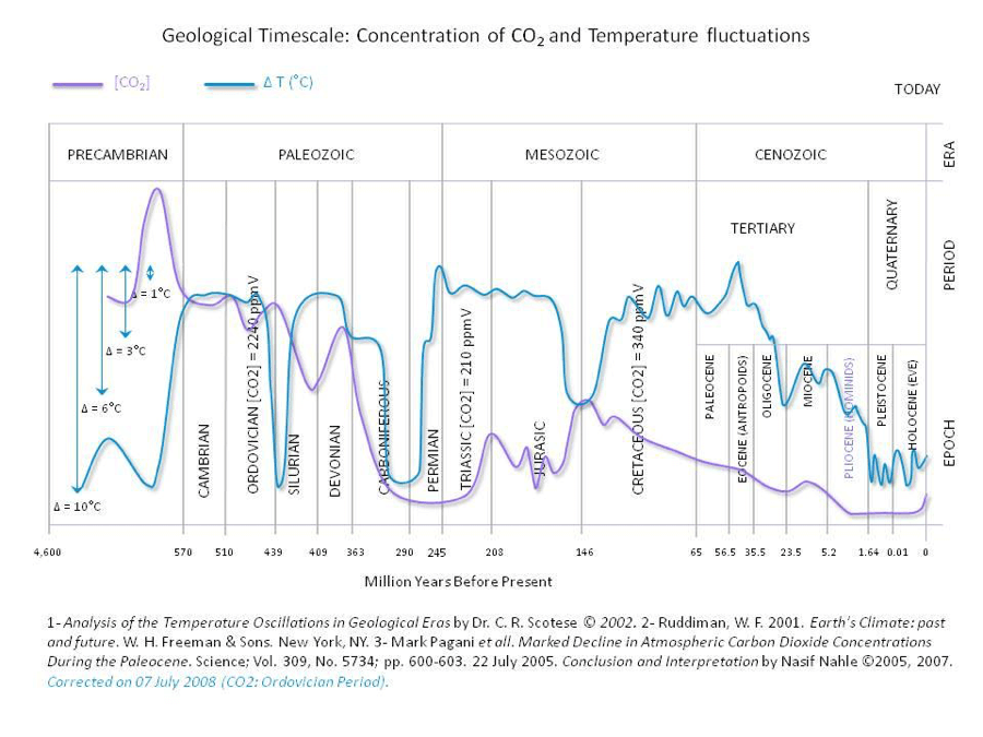 geological_timescale_CO2_concentration