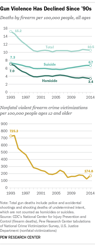 pew_research_us_gun_violence_since_1990
