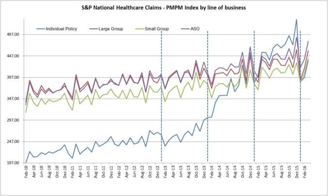 20160919-sp-global-graph-on-pmpm-spending-across-lobs