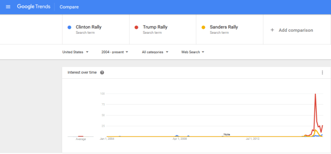 Rally Search Trend