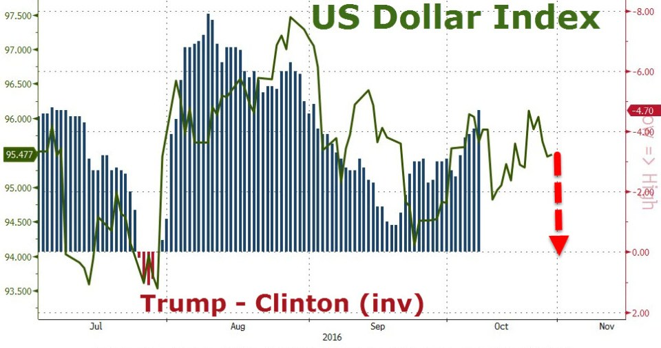 Hillary-Trump-USDX