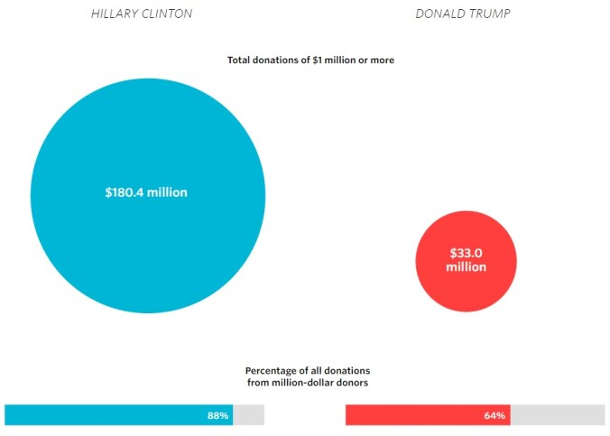totals-from-top-donors