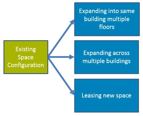 Multiple facility scenarios