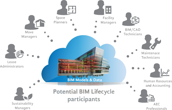 BIM Lifecycle Participants