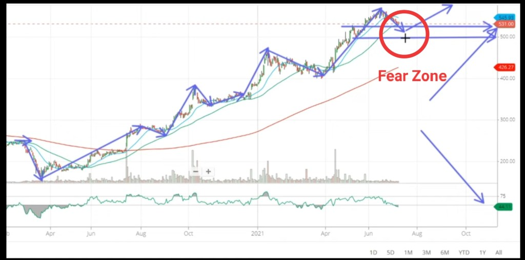 Wipro share latest news target price in 2021 future