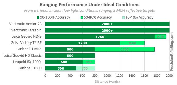 rangefinder-binoculars-review-ranging-performance-under-ideal-light-conditions