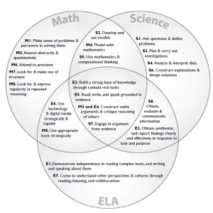 CCSS and NGSS: A Venn Diagram | Better Science Teaching