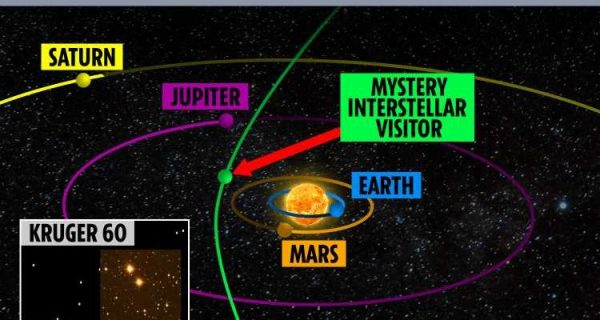 Mystery object approaching our solar system 'journeyed ...