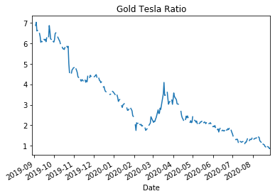 The Gold Tesla Ratio